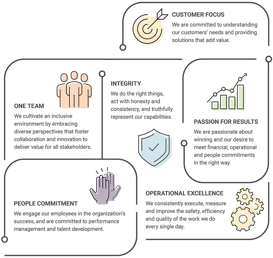 Veritiv Values: Customer Focus, One Team, Integrity, Passion for Results, Operational Excellence and People Commitment.